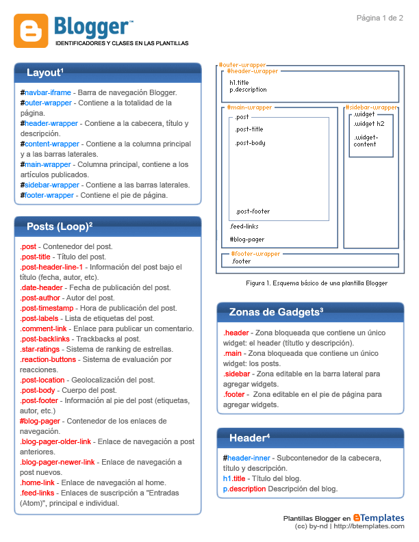 Chuleta o Cheat Sheet de Blogger | Blog and Web