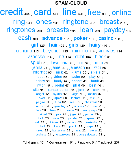 nube-tags-spam.png