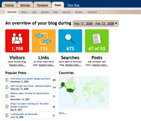 analytics-blogger