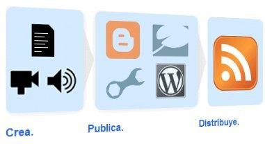 Feedburner, uno de los servicios más utilizados para blogs.